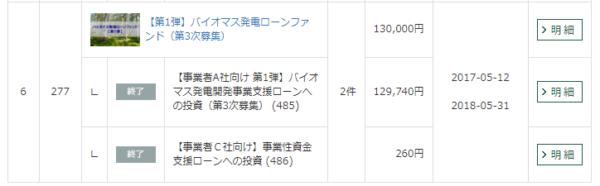 グリーンインフラレンディング【第1弾】バイオマス発電ローンファンド(第3次募集)運用予定
