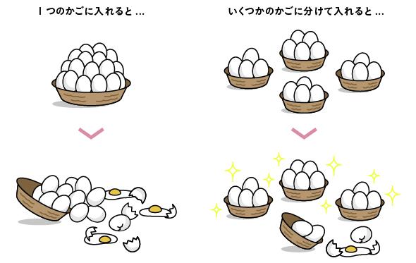 卵を一つのカゴに盛るな