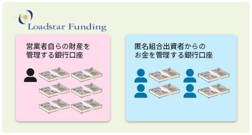 オーナーズブック投資家の出資金を分別管理