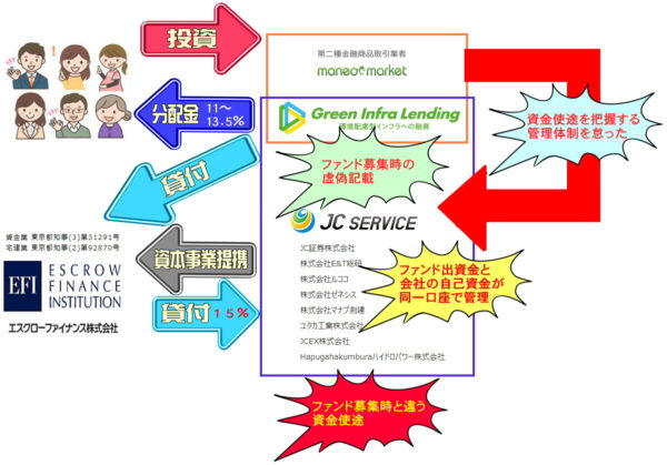 グリーンインフラレンディングの詳細スキーム図と行政処分勧告内容