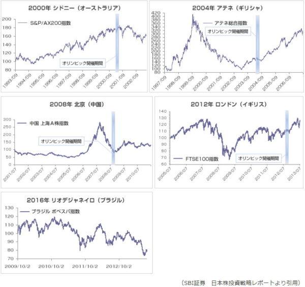 オリンピック開催国の株価推移