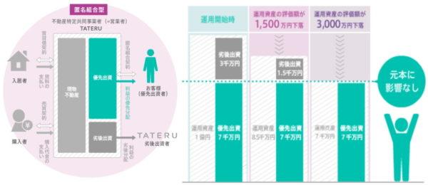 TATERUファンディングのスキーム図2