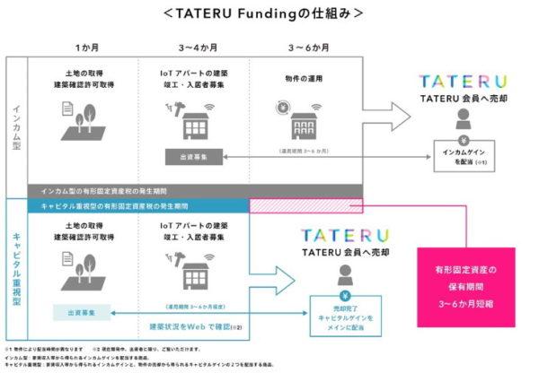 TATERUファンディングの仕組み