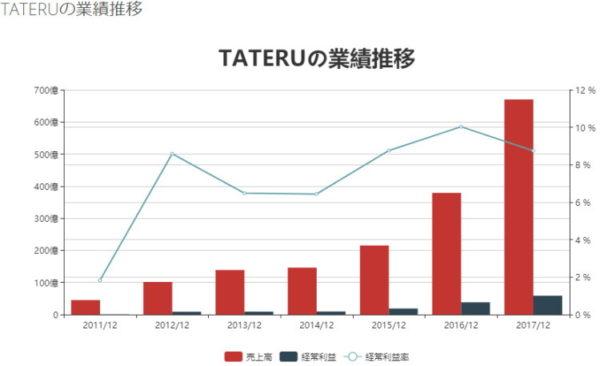 TATERU2011年から2017年にかけての年間売上高、純利益