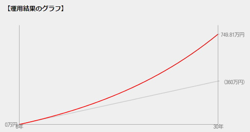 1万円を積み立てて30年間運用した場合の複利の効果
