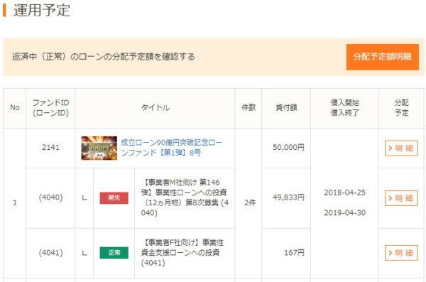 成立ローン90億円突破記念ローンファンド【第1弾】8号遅延発生