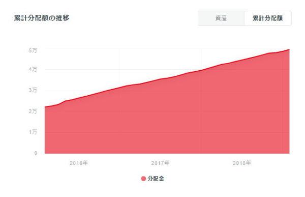 クラウドバンク 2016~2018年までの累計分配金(利益)推移