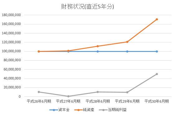エーアイトラスト 平成26年6月期~の5期分の財務状況