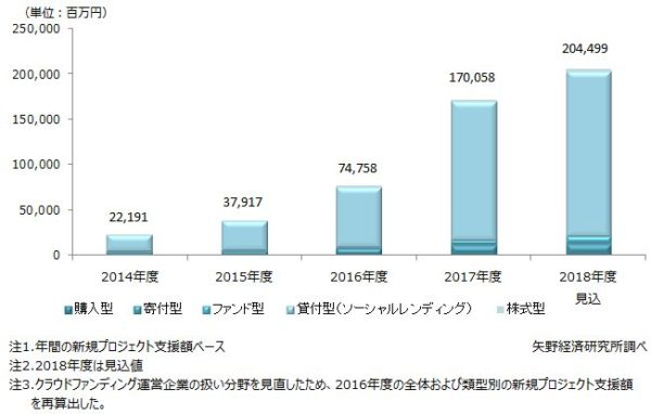 国内クラウドファンディング市場の調査を実施(2018年)