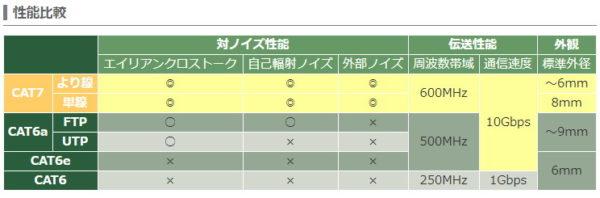 サンワサプライ性LANケーブルノイズ対策CAT7表