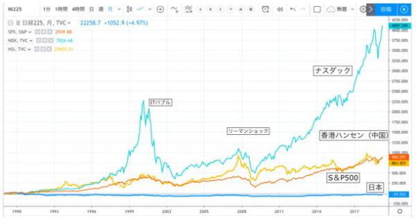 1989年~2019年までの各国株価指数比較