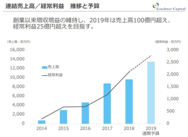 ロードスターキャピタル 連結売上高・経常利益2014年~2019年推移