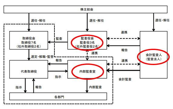 ロードスターキャピタルの内部監査体制