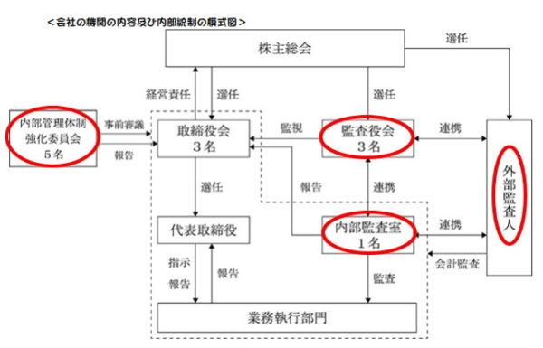 JALCOホールディングスの監査体制組織図