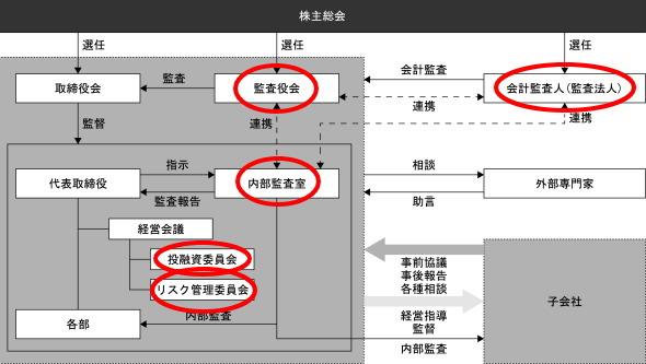 AMURAI&J PARTNERS 株式会社内部統制管理体制