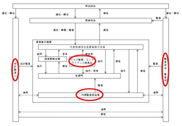 Renosy(リノシー)内部監査体制組織図