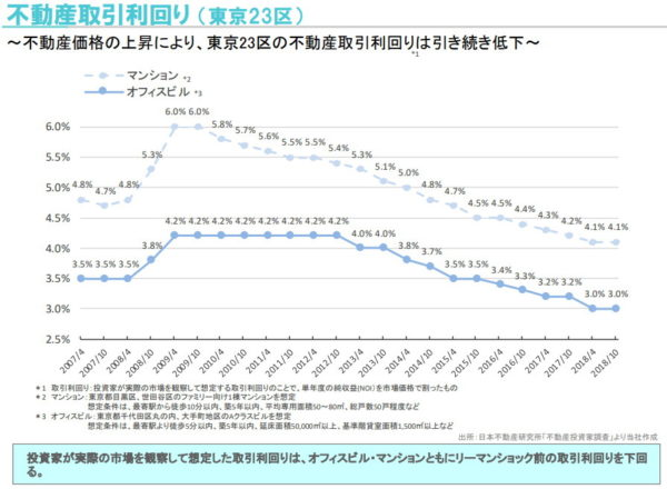 東京23区 不動産取引利回り 2007年4月~2018年10月