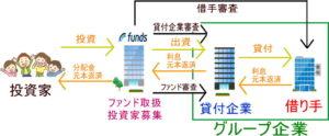 Funds(ファンズ)スキーム図