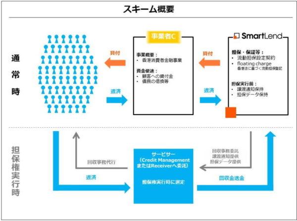 スマートレンド香港金融事業者ファンドスキーム図