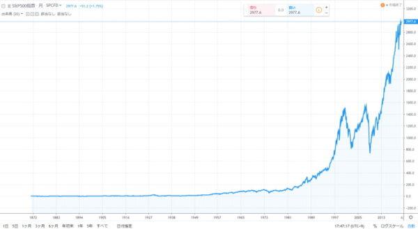 S&P500超長期チャート