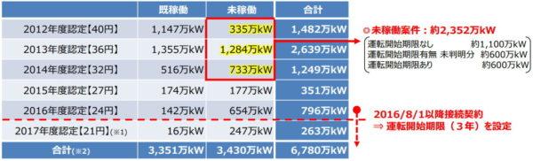 太陽光発電未稼働施設12年~14年