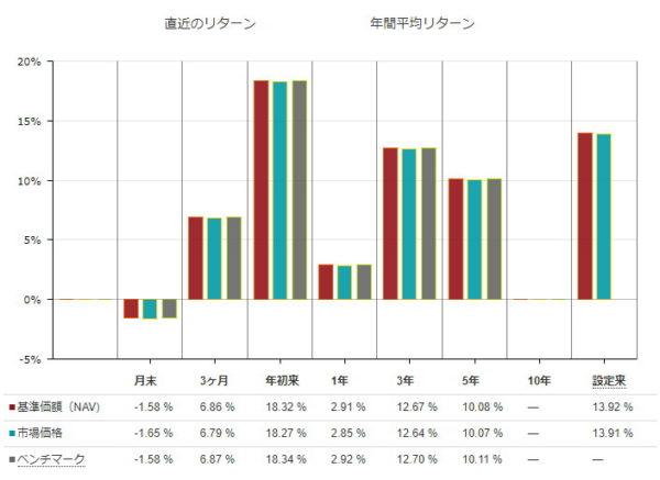 VOO年間平均リターン