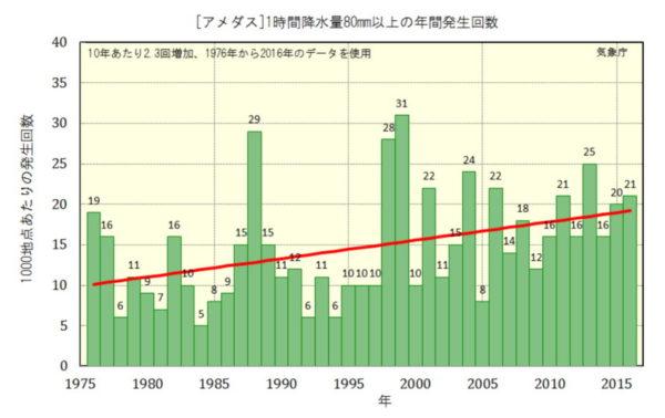 アメダス1時間降水量80㎜以上の年間発生回数1975年~2015年